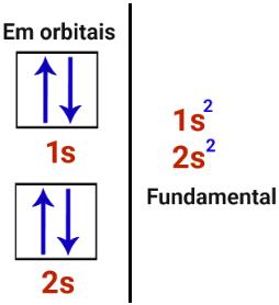 Distribuições eletrônicas do berílio