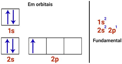 Distribuições eletrônicas do boro