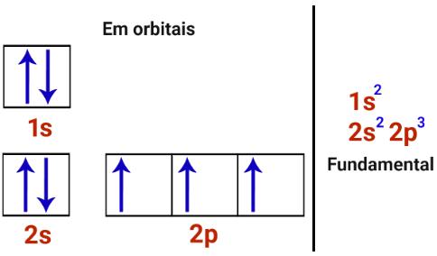 Distribuições eletrônicas do nitrogênio