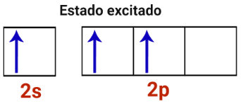 Representação do estado excitado de um átomo de boro