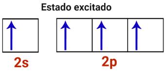 Representação do estado excitado de um átomo de carbono