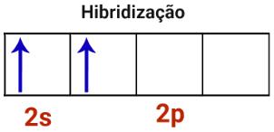 Representação da hibridização em átomo de berílio