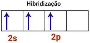 Representação da hibridização em átomo de boro