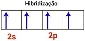 Representação da hibridização em átomo de carbono