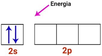 Camada de valência do átomo de berílio recebendo energia