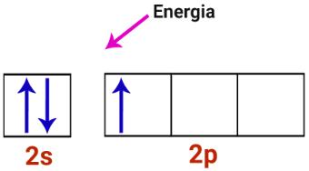 Camada de valência do átomo de boro recebendo energia