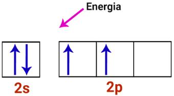 Camada de valência do átomo de carbono recebendo energia