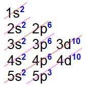 Distribuição eletrônica referente ao antimônio (número atômico 51)