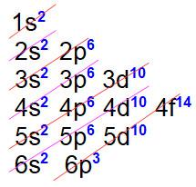 Distribuição eletrônica referente ao bismuto (número atômico 81)