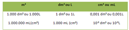 Tabela de equivalências entre as unidades de volume