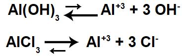 Equações de dissociação da solução-tampão básica.