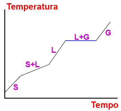 Gráfico de uma mistura azeotrópica demarcando os seus pontos de fusão e ebulição.