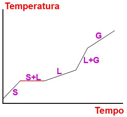 Gráfico de uma mistura eutética demarcando os seus pontos de fusão e ebulição.