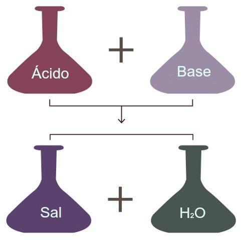 A mistura de um ácido com uma base é um exemplo de mistura de soluções em que há reação química
