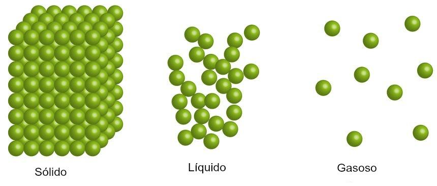 A organização das moléculas no estado sólido representa um abaixamento na entropia