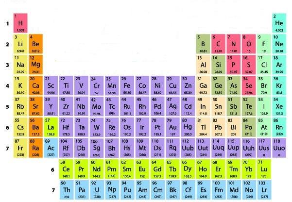A Tabela Periódica apresenta os números que indicam seus períodos