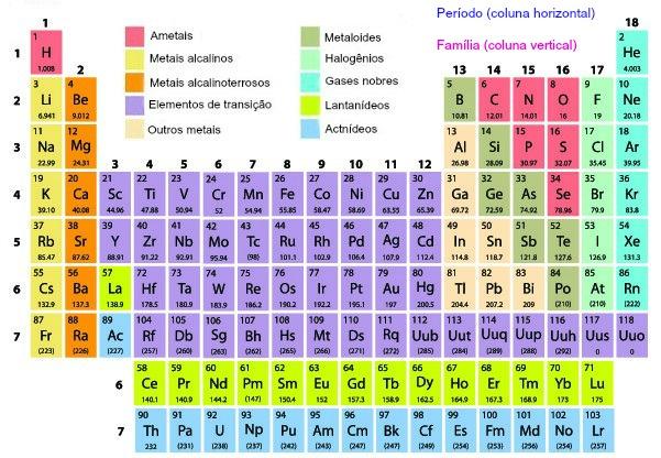 A Tabela Periódica é uma ferramenta utilizada para prever a afinidade eletrônica