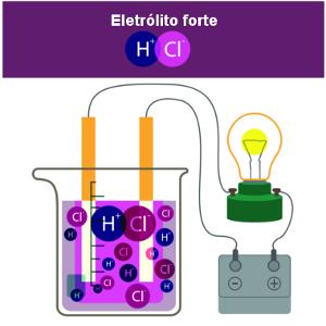 Apesar de ser um soluto molecular, o HCl forma uma solução iônica ao ser dissolvido na água