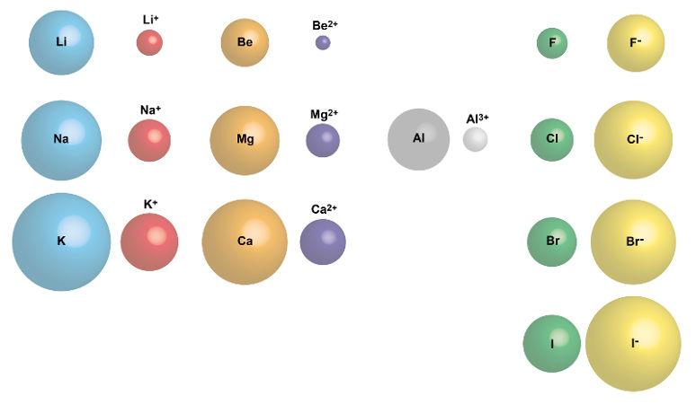 Comparação entre o raio iônico de vários elementos e seus átomos neutros