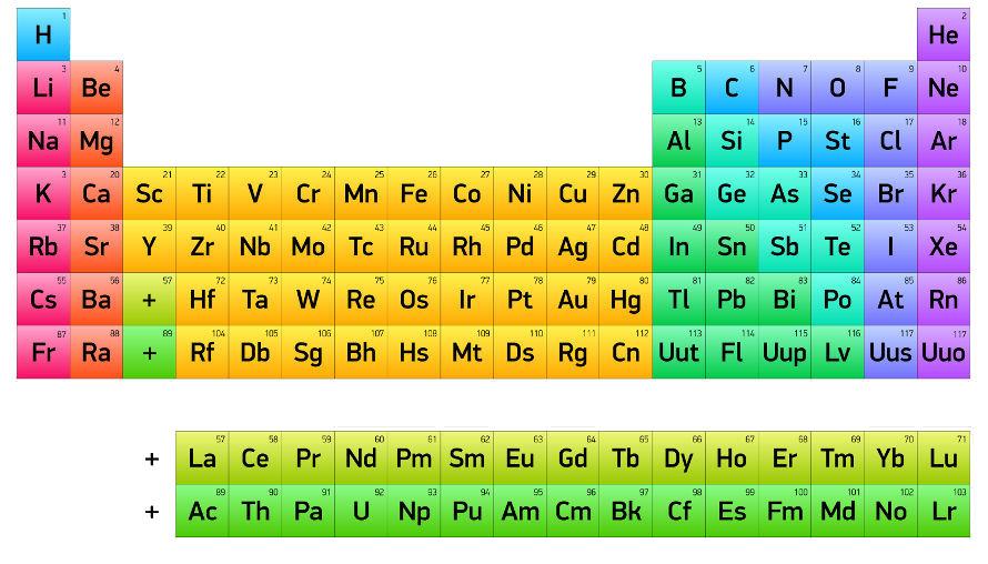 Elementos químicos na Tabela Periódica