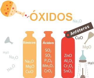 Entre os grupos em que os óxidos podem ser classificados estão os óxidos básicos, ácidos e anfóteros