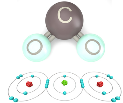 Ligação covalente do dióxido de carbono (o carbono compartilha dois pares eletrônicos com cada átomo de oxigênio)