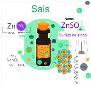 Na imagem temos as fórmulas moleculares de diferentes tipos de sais inorgânicos