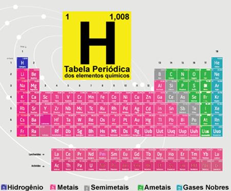 Na Tabela Periódica acima, os elementos estão classificados em cinco grupos, sendo identificados por cores diferentes