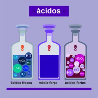 O critério mais importante de classificação dos ácidos é quanto à sua força