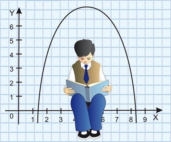 O estudo gráfico cinético é pautado na análise de uma parábola