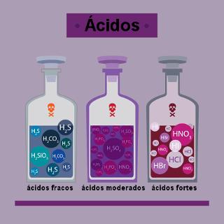O grau de ionização dos ácidos revela se eles são fortes, moderados ou fracos