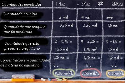 Os passos explicados neste texto para o cálculo da constante de equilíbrio Kc são enunciados de maneira mais clara na tabela acima