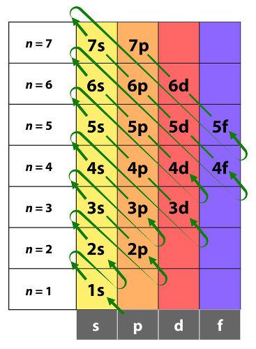 Para fazer a distribuição eletrônica em orbitais, deve-se, primeiramente, utilizar o diagrama de Linus Pauling.