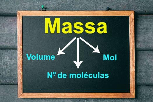 Relações comuns utilizadas no cálculo estequiométrico com massa