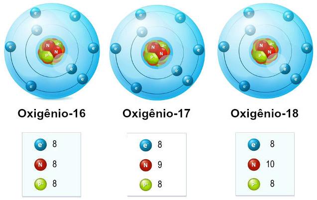 Representação dos isótopos do elemento químico oxigênio