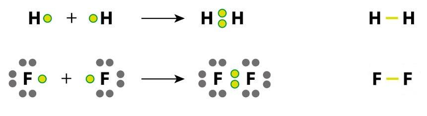 Representação da quebra e formação de ligações entre átomos