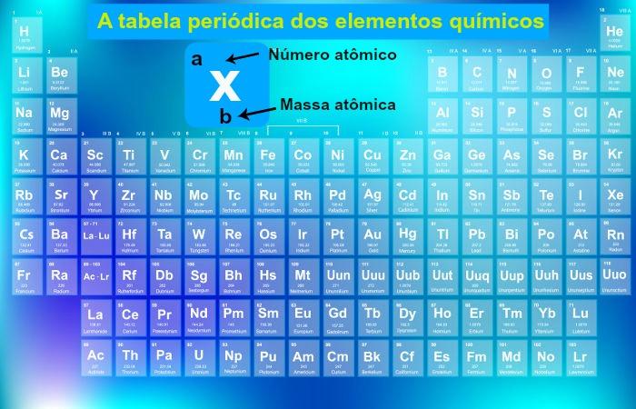 Tabela periódica já com os quatro novos elementos
