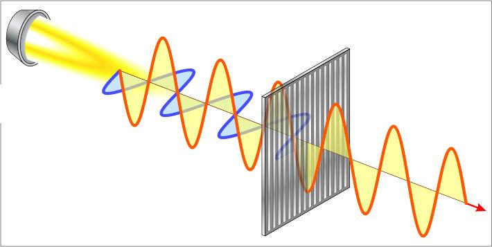Um isômero opticamente ativo é capaz de polarizar a luz